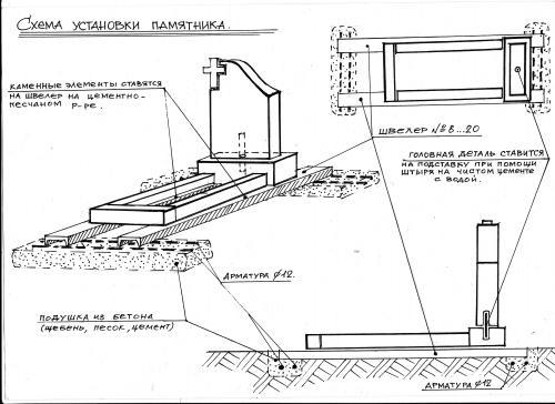 Схема установки памятника, Установить памятник на могилу самому, Установка памятника самостоятельно